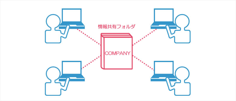 COMPANYは全社共通の管理資料の源