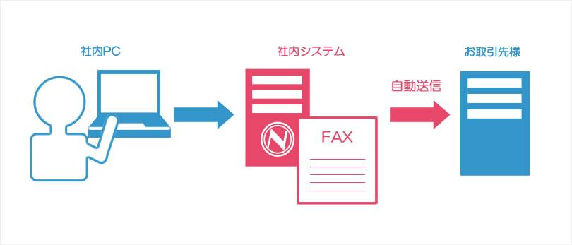 自動FAXは一秒でも早くお客様へご回答する手段