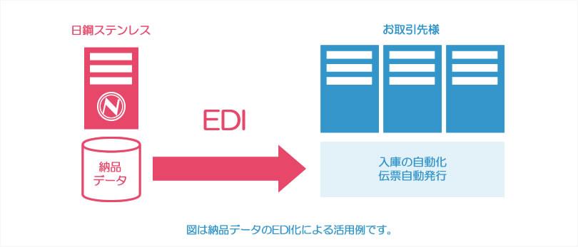 EDI(電子データ交換)で、業務効率アップ